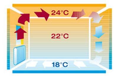 Распределение тепловых потоков от радиатора