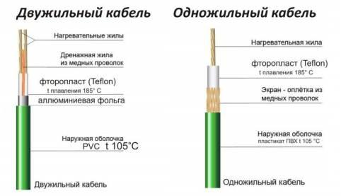 Различия в конструкции кабелей