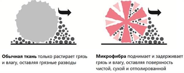Различия в уборке обычной тканью и фиброй