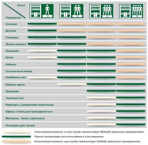 Рекомендации по использованию в различных помещениях, в том числе в кухне