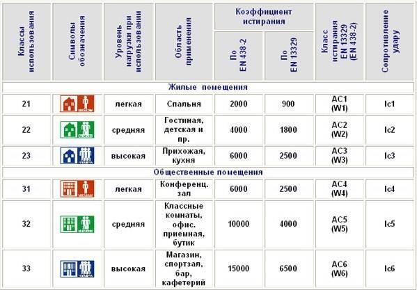 Российские и международные категории материала.