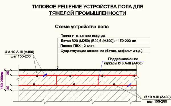 Схема бетонного покрытия