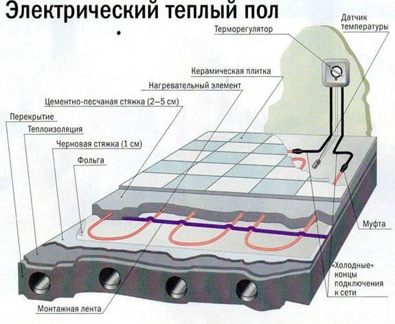 Схема электрического теплого пола