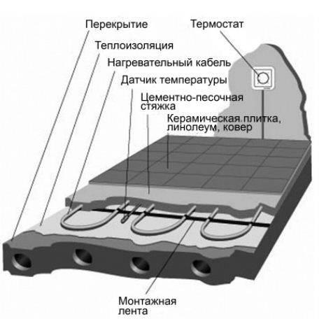 Схема кабельного теплого пола под стяжку.