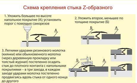 Схема крепления Z-образного порожка.