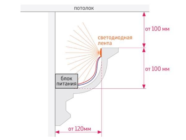 Схема монтажа галтели