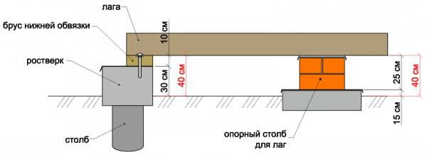 Схема монтажа лаг на грунте.