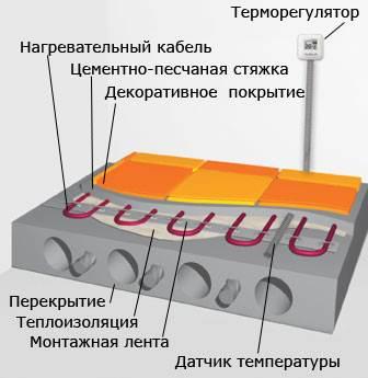 Схема монтажа нагревательных кабелей в стяжку