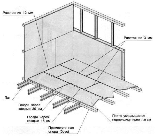 Схема монтажа ориентировано-стружечных листов на лаги.