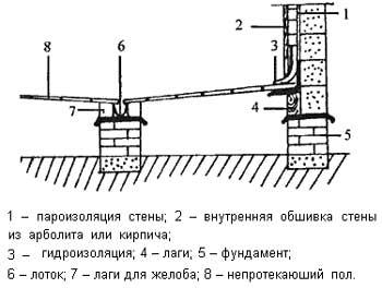 Схема непротекающего деревянного пола