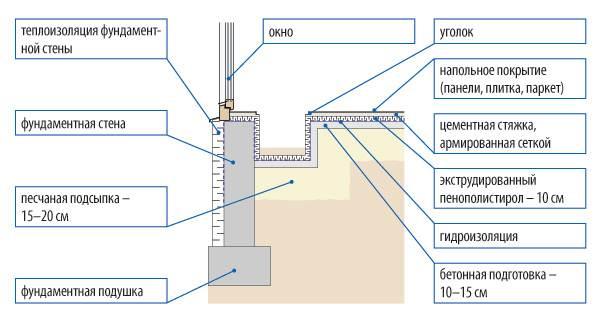Схема ниши на первом этаже