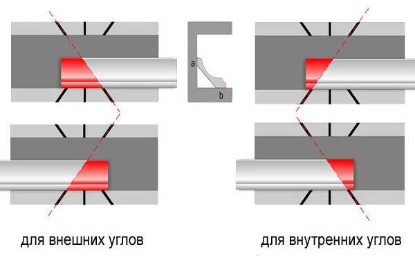 Схема обрезки галтелей в стусле