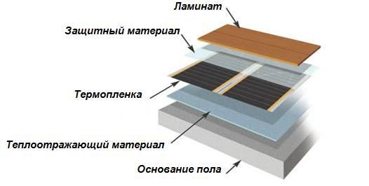 Установка терморегулятора теплого пола и пленочного нагревателя