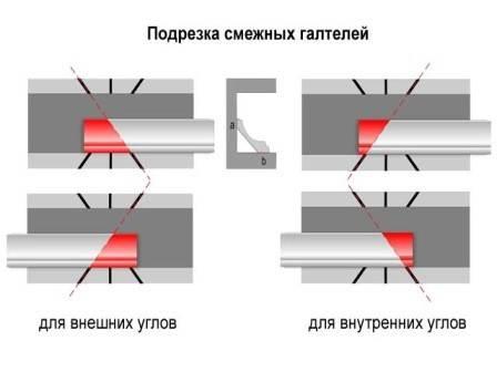 Схема подрезки смежных планок для угловой стыковки.