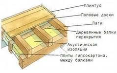 Схема пола на лагах в деревянном доме.