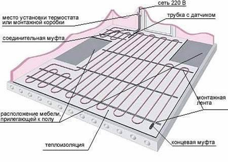 Схема пола с электрическим отоплением