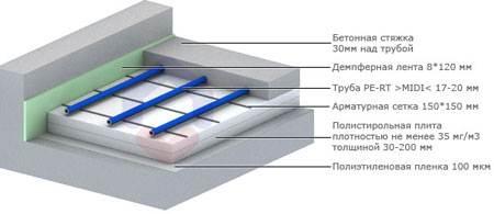 Схема пола с водяным отоплением