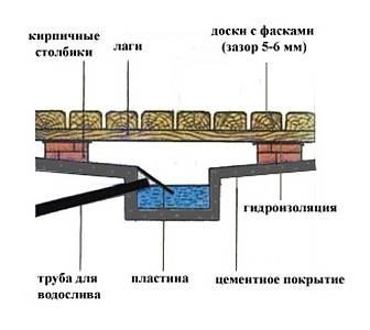 Схема пола в бане
