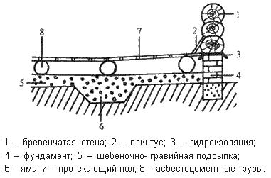 Схема протекающего деревянного пола
