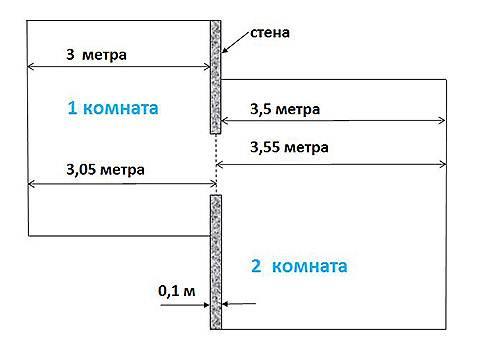 Схема расчета покрытия