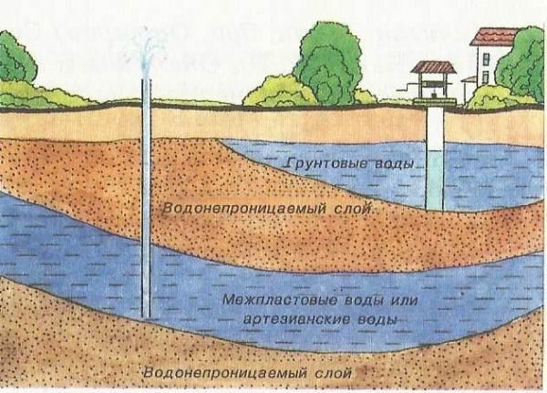 Схема расположения водяных подземных пластов