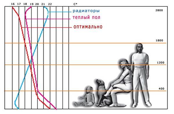 Схема распределения тепла при разных способах осуществления обогрева