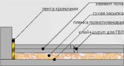 Схема сухих полов от Кнауф