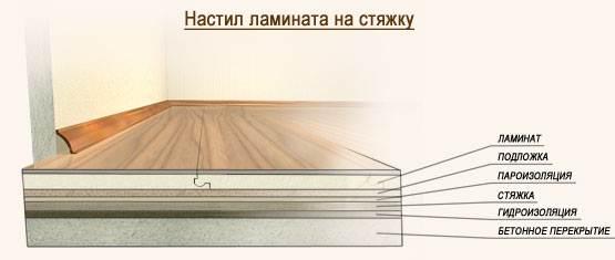 Схема укладки на бетонный пол