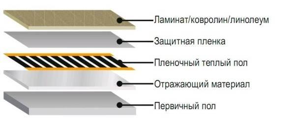 Схема укладки пленки