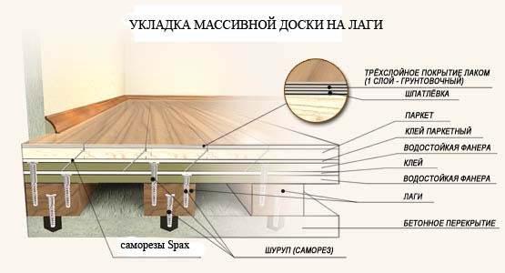Схема укладки покрытия.