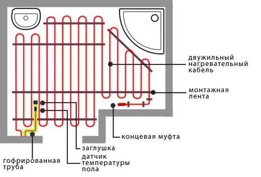 Схема устройства обогреваемого пола с двужильным нагревательным элементом.