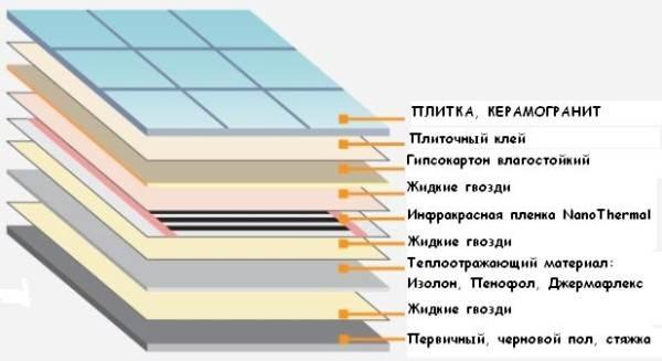 Схема устройства «теплого пола» с применением ГВЛ