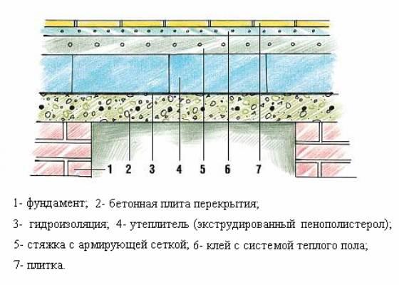 Схема утепления бетонного покрытия