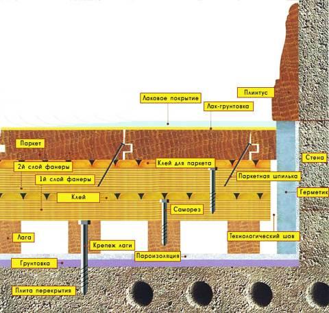Схема варианта укладки массивных досок по бетонному покрытию кухни на лаги