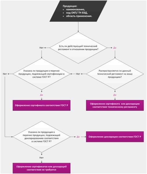 Схематическая инструкция, по которой можно проверить обязательность сертификации, декларации соответствия линолеумной и любого другой продукции.