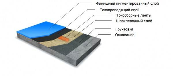 Схематическое изображение пола с функцией отведения статического заряда