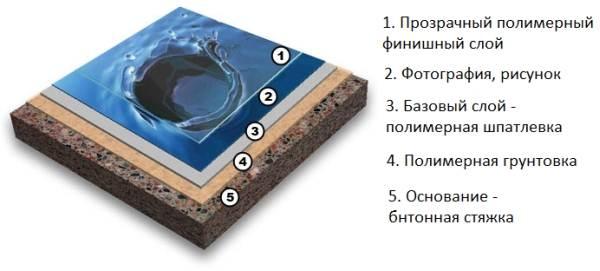 Схематическое изображение структуры современных 3D-полов.