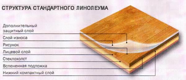 Схематическое изображение структуры стандартного современного напольного покрытия из ПВХ и других материалов.