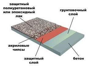 Схематичное изображение полимерных покрытий