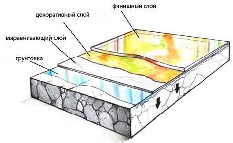 Схематичное изображение структуры 3D-пола