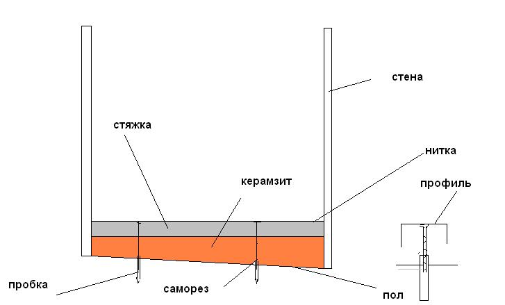 Схематичное изображение сухой стяжки