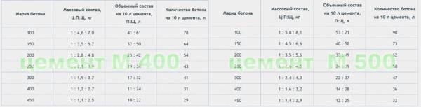 Соотношение компонентов для разных бетонов с цементом М400 и М500