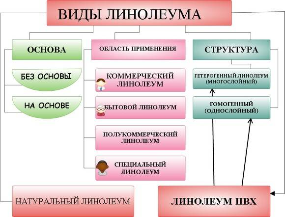 Спектр разновидностей материала по области применения, структуре, основе.