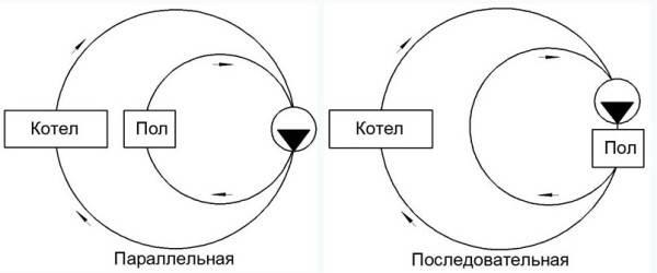 Сравнение двух схем установки