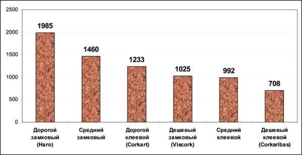 Средняя стоимость разных типов покрытия.