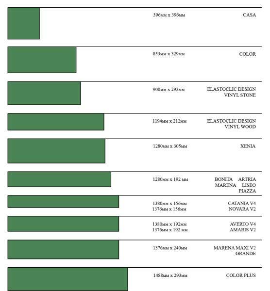 Стандартные размеры панелей