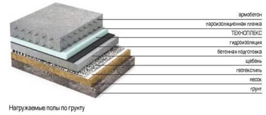 Структура бетонного основания по грунту.