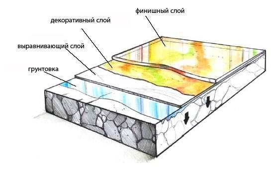 Структура декоративного наливного основания.
