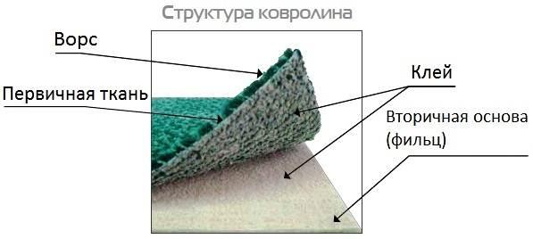 Структура ковролина.