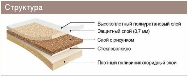 Структура линолеумного листа.